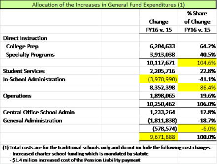 FY16 Funding Allocations 030415 v2