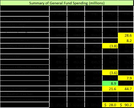 FY16 Expenditures 042115